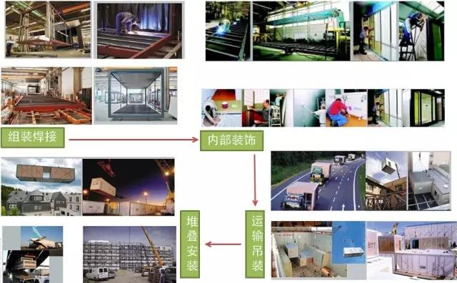 集装箱房屋的生产过程